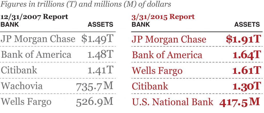 List of bank assets